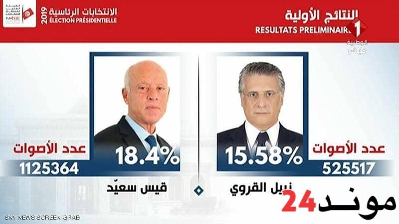 تونس: سعيّد والقروي إلى الجولة الثانية من الانتخابات الرئاسية